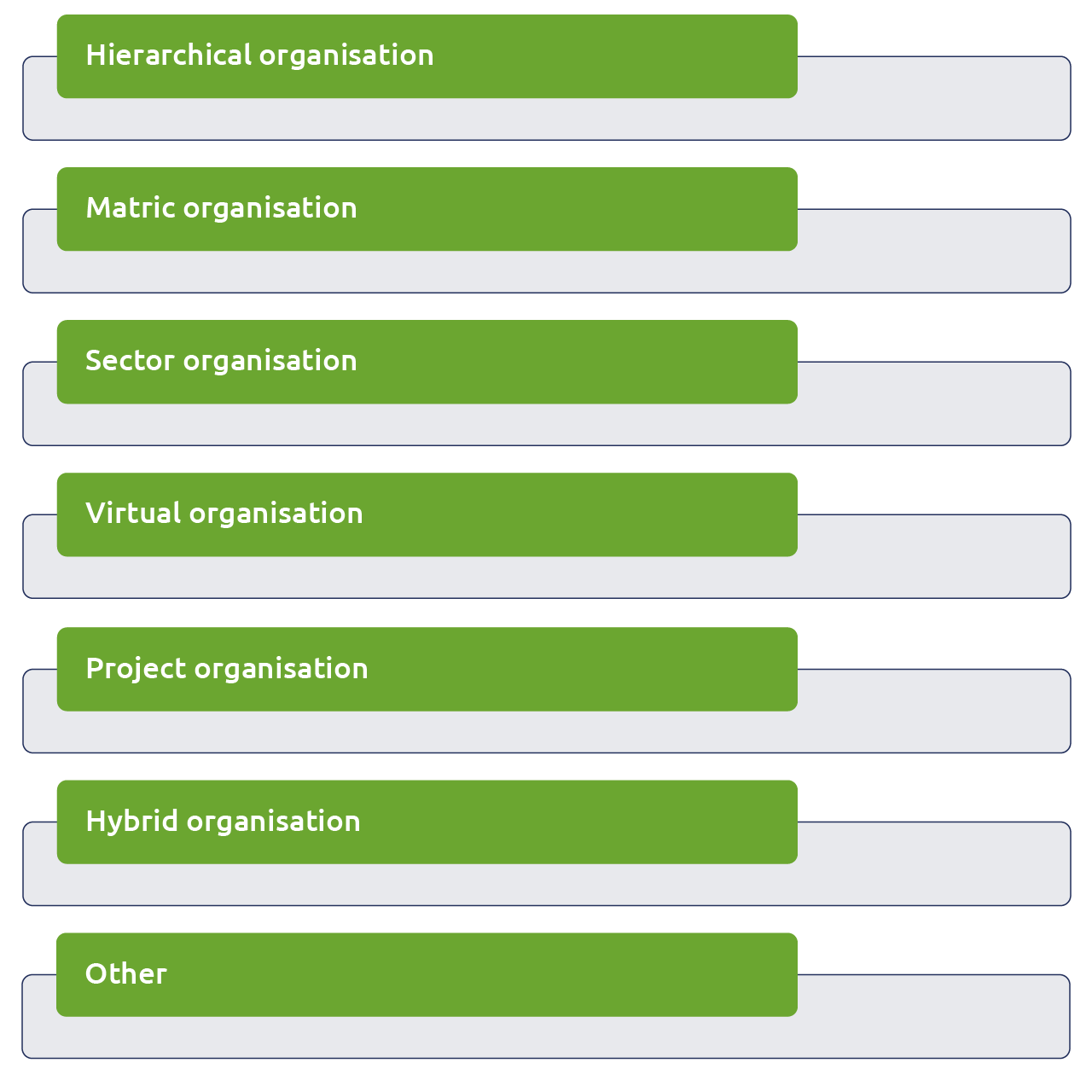 Concept of a target organisation